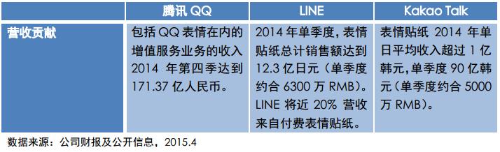 中国网民表情报告:这个QQ表情被用了1000000000次!
