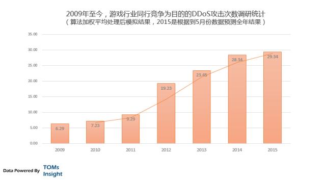中国互联网黑市分析:DDos攻击启示录