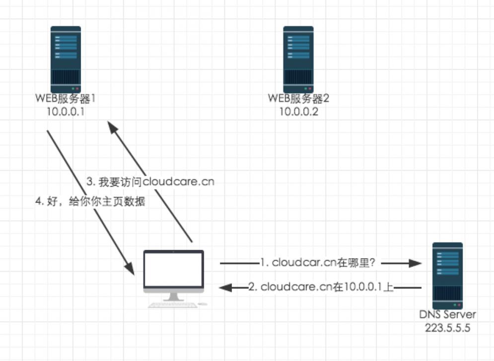 浏览器工作原理和常见WEB攻击