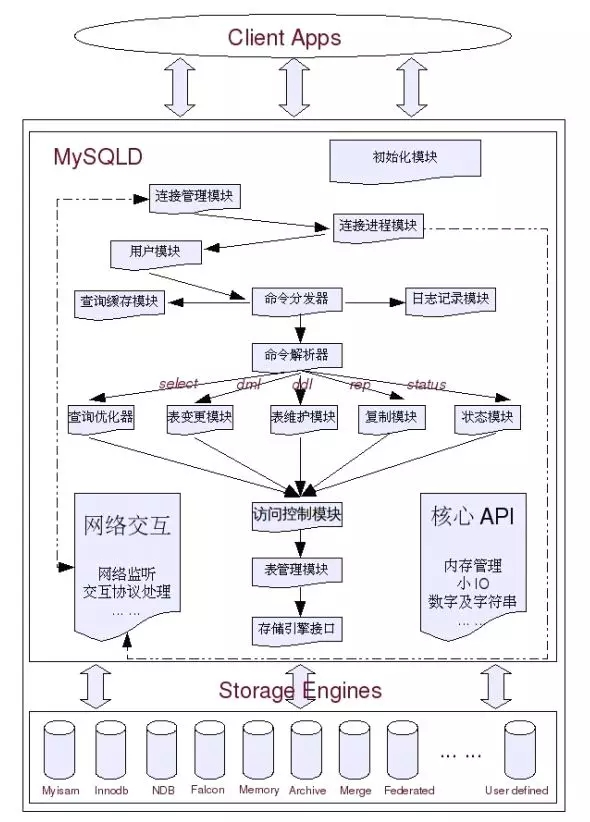 优化mysql的一些方案